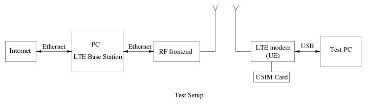 LTE/NR Base Station Software